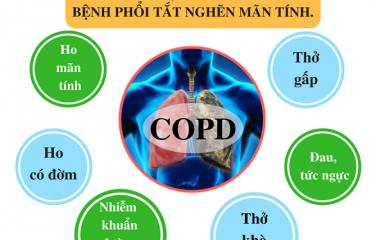 Triệu chứng bệnh phổi tắc nghẽn mạn tính COPD